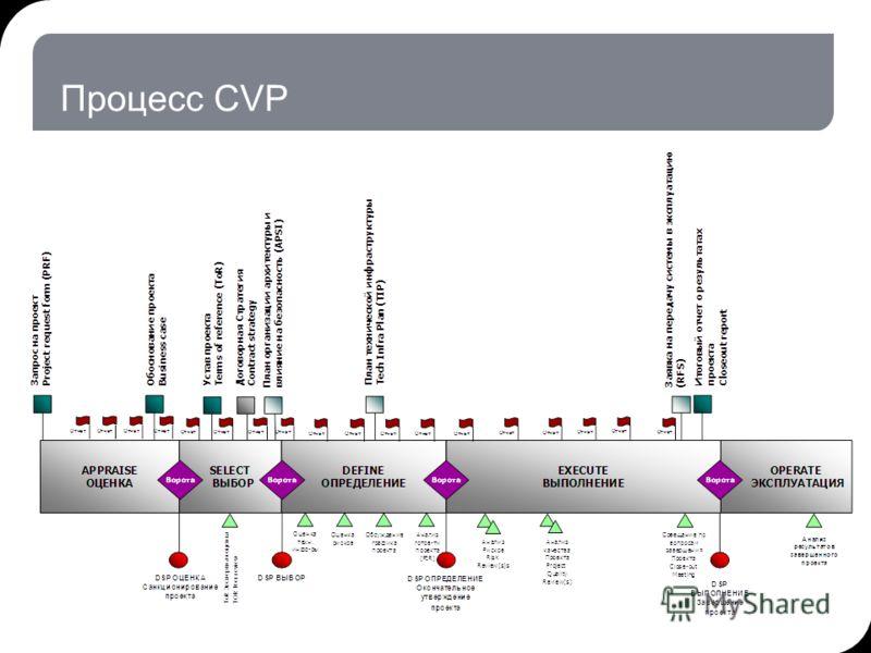 Процесс CVP