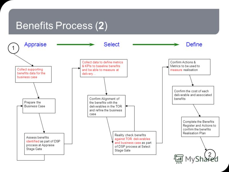 Benefits Process (2) Assess benefits identified as part of DSP process at Appraise Stage Gate Reality check benefits against TOR deliverables and business case as part of DSP process at Select Stage Gate Complete the Benefits Register and Actions to