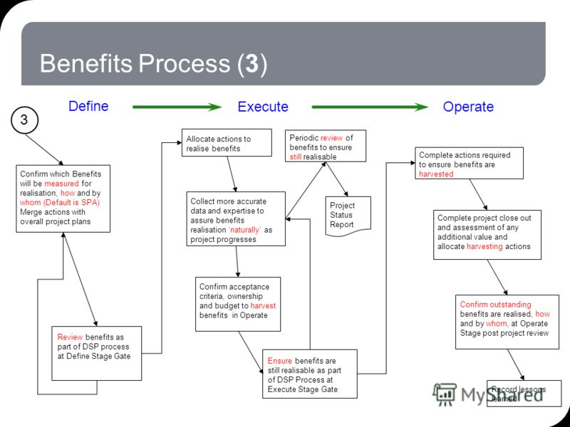 Benefits Process (3) Confirm which Benefits will be measured for realisation, how and by whom (Default is SPA) Merge actions with overall project plans Review benefits as part of DSP process at Define Stage Gate Ensure benefits are still realisable a