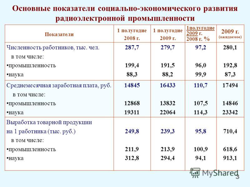 Основные показатели социально-экономического развития радиоэлектронной промышленности Показатели 1 полугодие 2008 г. 1 полугодие 2009 г. 1полугодие 2009 г. 2008 г. % 2009 г. (ожидаемое) Численность работников, тыс. чел. в том числе: промышленность на
