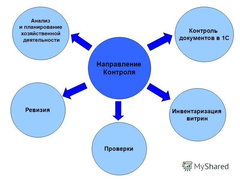 Направление Контроля Анализ и планирование хозяйственной деятельности Контроль документов в 1С Ревизия Проверки Инвентаризация витрин