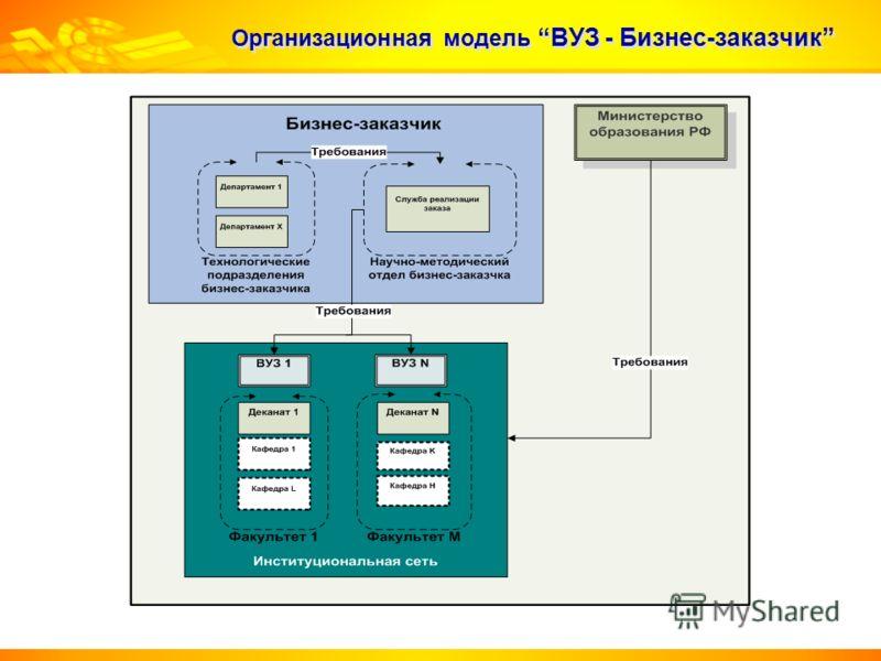 Организационная модельВУЗ - Бизнес-заказчик