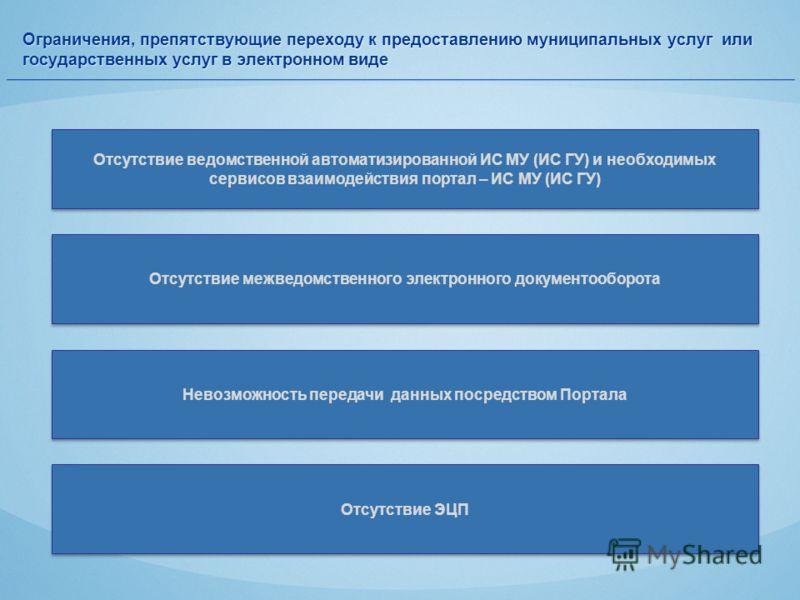 Ограничения, препятствующие переходу к предоставлению муниципальных услуг или государственных услуг в электронном виде Отсутствие ведомственной автоматизированной ИС МУ (ИС ГУ) и необходимых сервисов взаимодействия портал – ИС МУ (ИС ГУ) Отсутствие м