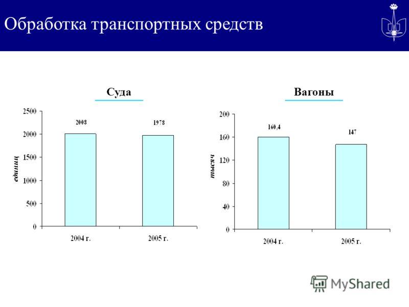 Обработка транспортных средств СудаВагоны тысяч единиц