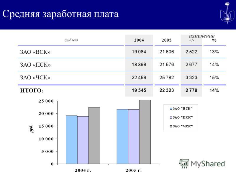 Средняя заработная плата 15%3 32325 78222 459 ЗАО «ЧСК» 14%2 77822 32319 545 ИТОГО: 14% 13%13% % 2 67721 57618 899 ЗАО «ПСК» 2 52221 60619 084 ЗАО «ВСК» +/-20052004 (рублей) изменение руб.