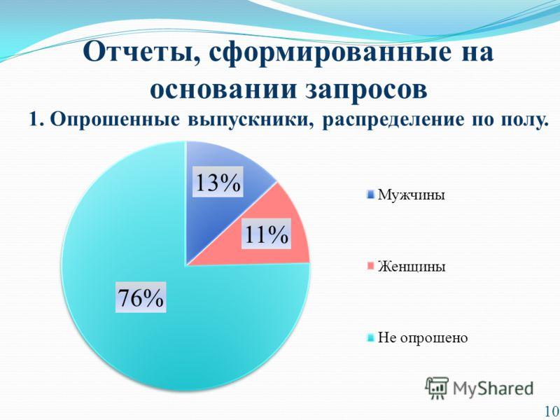 Отчеты, сформированные на основании запросов 1. Опрошенные выпускники, распределение по полу. 10