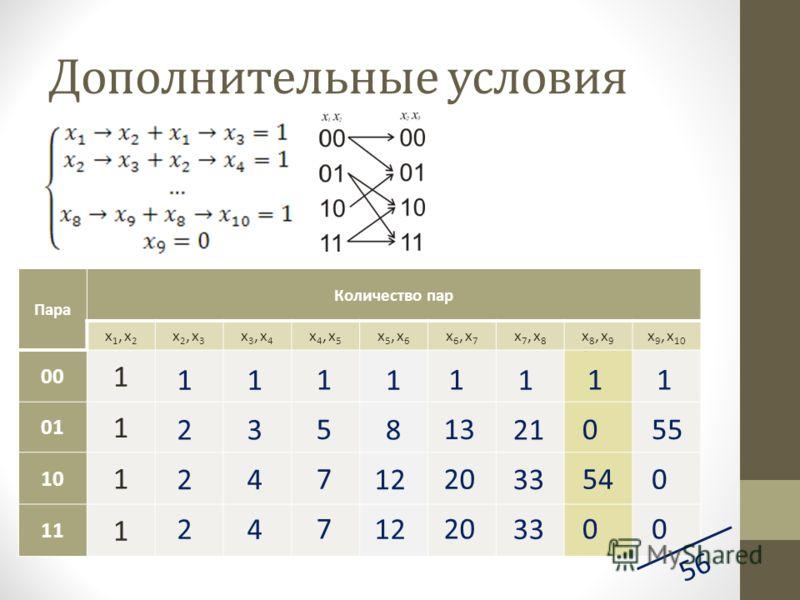 Дополнительные условия Пара Количество пар x1, x2x1, x2 x2, x3x2, x3 x3, x4x3, x4 x4, x5x4, x5 x5, x6x5, x6 x6, x7x6, x7 x7, x8x7, x8 x8, x9x8, x9 x 9, x 10 00 1 01 1 10 1 11 1 56 2 2 2 1 3 4 4 1 5 7 7 1 8 12 1 13 20 1 21 33 1 0 0 54 1 55 0 0 1