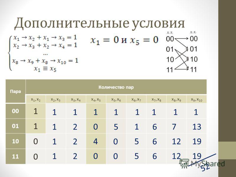 Дополнительные условия Пара Количество пар x1, x2x1, x2 x2, x3x2, x3 x3, x4x3, x4 x4, x5x4, x5 x5, x6x5, x6 x6, x7x6, x7 x7, x8x7, x8 x8, x9x8, x9 x 9, x 10 00 1 01 1 10 0 11 0 52 1 1 1 1 2 2 2 1 0 0 4 1 5 0 0 1 1 5 5 1 6 6 6 1 7 12 1 13 19 1