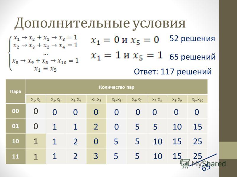 Дополнительные условия Пара Количество пар x1, x2x1, x2 x2, x3x2, x3 x3, x4x3, x4 x4, x5x4, x5 x5, x6x5, x6 x6, x7x6, x7 x7, x8x7, x8 x8, x9x8, x9 x 9, x 10 00 0 01 0 10 1 11 1 65 52 решения 65 решений Ответ: 117 решений 1 1 1 0 1 2 2 0 2 3 0 0 0 5 5