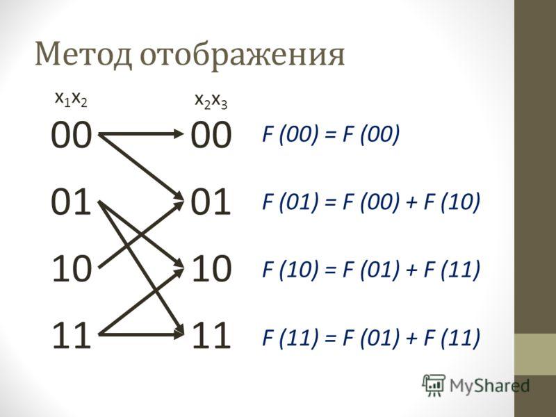 Метод отображения 00 01 10 11 00 01 10 11 x1x2x1x2 x2x3x2x3 F (00) = F (00) F (01) = F (00) + F (10) F (10) = F (01) + F (11) F (11) = F (01) + F (11)