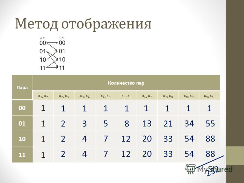 Метод отображения Пара Количество пар x1, x2x1, x2 x2, x3x2, x3 x3, x4x3, x4 x4, x5x4, x5 x5, x6x5, x6 x6, x7x6, x7 x7, x8x7, x8 x8, x9x8, x9 x 9, x 10 00 1 01 1 10 1 11 1 2 2 2 1 3 4 4 1 5 7 7 1 8 12 1 13 20 1 21 33 1 34 54 1 55 88 1 232