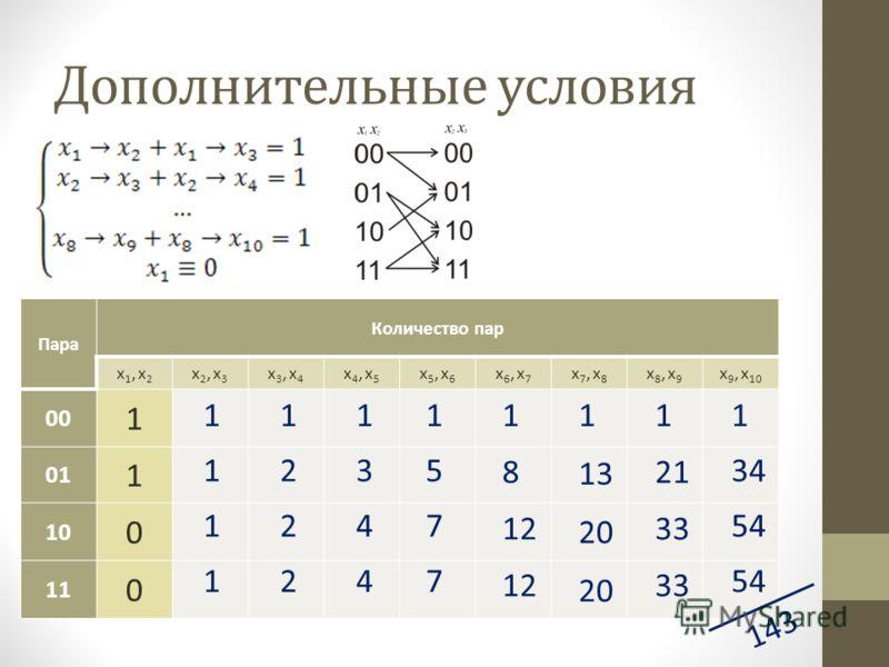 Дополнительные условия Пара Количество пар x1, x2x1, x2 x2, x3x2, x3 x3, x4x3, x4 x4, x5x4, x5 x5, x6x5, x6 x6, x7x6, x7 x7, x8x7, x8 x8, x9x8, x9 x 9, x 10 00 1 01 1 10 0 11 0 143 1 1 1 1 2 2 2 1 3 4 4 1 5 7 7 1 8 1212 1212 1 13 2020 2020 1 2121 33