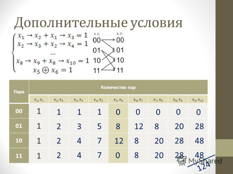 Дополнительные условия Пара Количество пар x1, x2x1, x2 x2, x3x2, x3 x3, x4x3, x4 x4, x5x4, x5 x5, x6x5, x6 x6, x7x6, x7 x7, x8x7, x8 x8, x9x8, x9 x 9, x 10 00 1 01 1 10 1 11 1 2 2 2 1 3 4 4 1 5 7 7 1 8 0 12 0 8 8 0 8 20 0 28 0 48 0 124