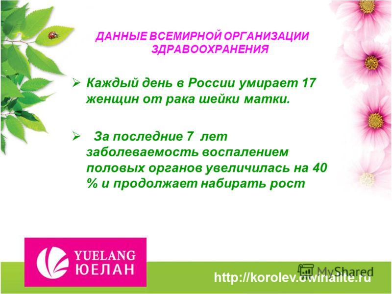 ДАННЫЕ ВСЕМИРНОЙ ОРГАНИЗАЦИИ ЗДРАВООХРАНЕНИЯ Каждый день в России умирает 17 женщин от рака шейки матки. За последние 7 лет заболеваемость воспалением половых органов увеличилась на 40 % и продолжает набирать рост