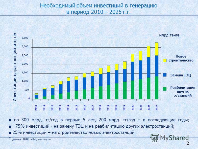Необходимый объем инвестиций в генерацию в период 2010 – 2025 г.г. по 300 млрд. тг/год в первые 5 лет, 200 млрд. тг/год – в последующие годы; 75% инвестиций - на замену ТЭЦ и на реабилитацию других электростанций; 25% инвестиций – на строительство но