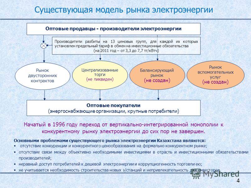 Существующая модель рынка электроэнергии Рынок вспомогательных услуг (не создан) Оптовые продавцы - производители электроэнергии Рынок двусторонних контрактов Централизованные торги (не ликвиден) Оптовые покупатели (энергоснабжающие организации, круп