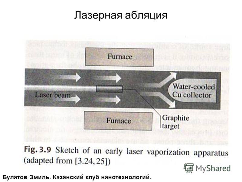 Лазерная абляция Булатов Эмиль. Казанский клуб нанотехнологий.
