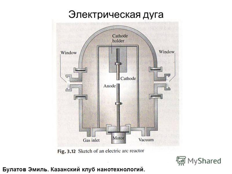 Электрическая дуга Булатов Эмиль. Казанский клуб нанотехнологий.