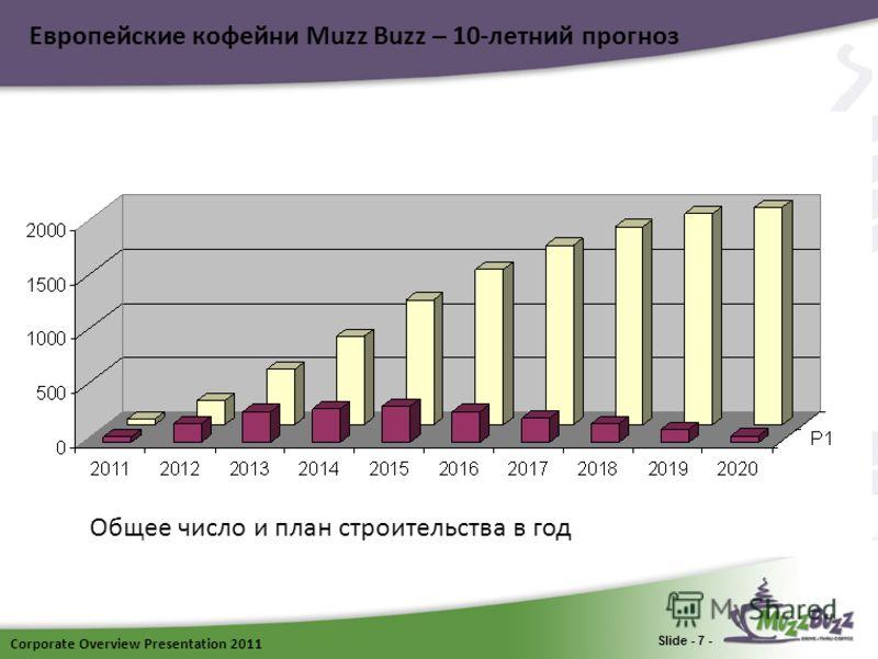 Corporate Overview Presentation 2011 Slide - 7 - Европейские кофейни Muzz Buzz – 10-летний прогноз Общее число и план строительства в год