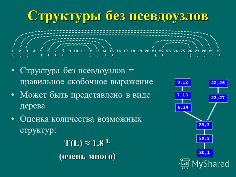 Структуры без псевдоузлов Структура без псевдоузлов = правильное скобочное выражение Может быть представлено в виде дерева Оценка количества возможных структур: T(L) 1.8 L (очень много) 1 2 3 4 5 6 7 8 9 10 11 12 13 14 15 16 17 18 19 20 21 22 23 24 2