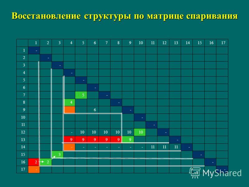 Восстановление структуры по матрице спаривания --17 -2216 -315 -11 -------14 -99999913 -10 -12 -11 -10 -69 -48 -57 -6 -5 -4 -3 -2 -1 1716151413121110987654321