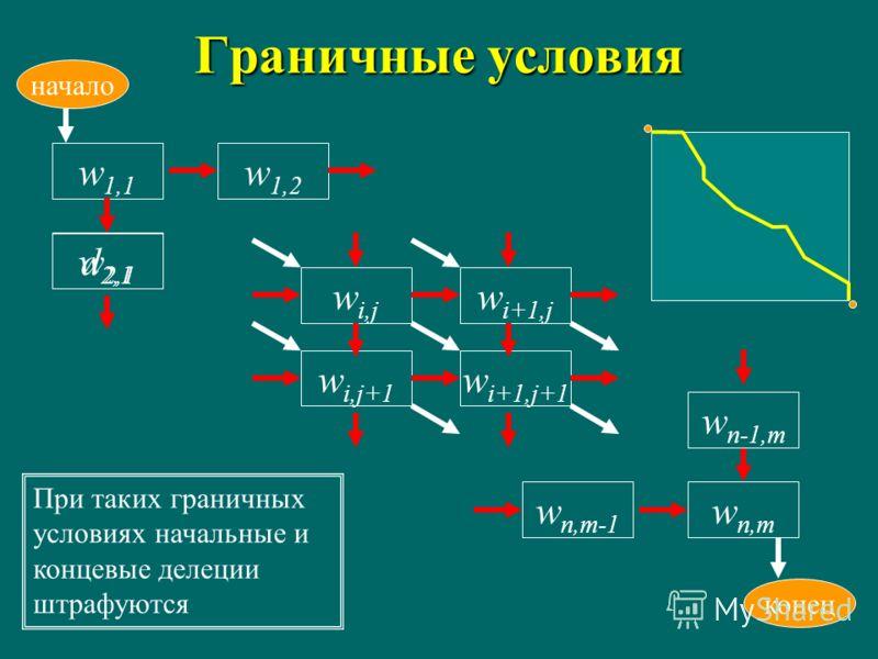 Граничные условия w i,j w i+1,j w i,j+1 w i+1,j+1 w1,1w1,1 начало w1,2w1,2 d2,1d2,1 w n,m-1 w n,m w2,1w2,1 w n-1,m конец При таких граничных условиях начальные и концевые делеции штрафуются