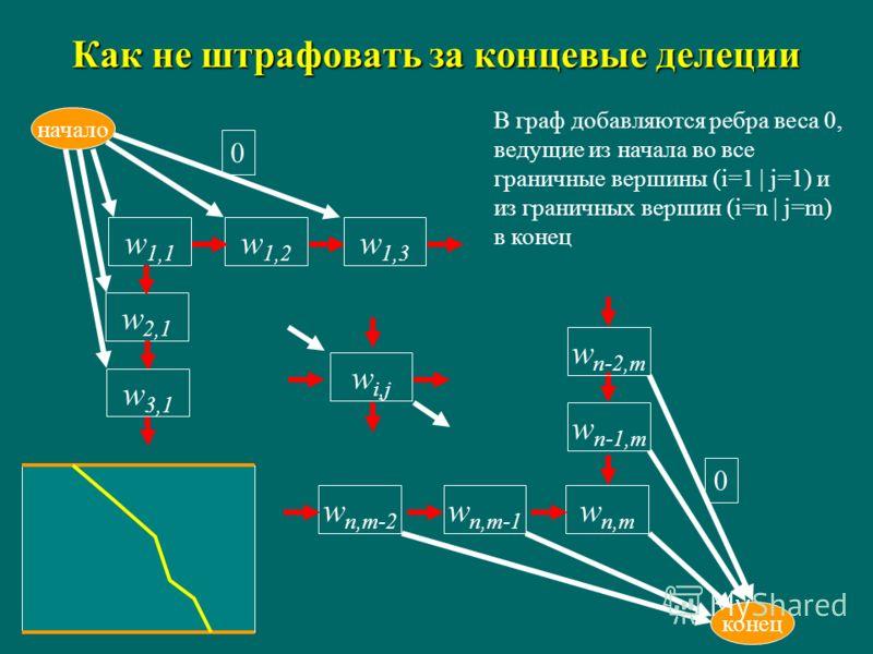 Как не штрафовать за концевые делеции w i,j w1,1w1,1 начало w1,2w1,2 w2,1w2,1 w n,m-1 w n,m w3,1w3,1 w n-1,m конец w n,m-2 w n-2,m w1,3w1,3 0 0 В граф добавляются ребра веса 0, ведущие из начала во все граничные вершины (i=1 | j=1) и из граничных вер