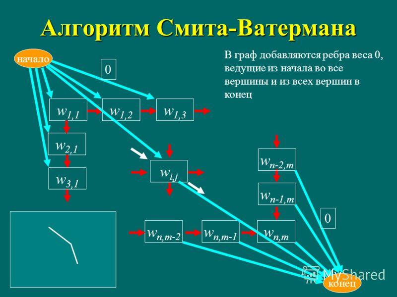 Алгоритм Смита-Ватермана w i,j w1,1w1,1 начало w1,2w1,2 w2,1w2,1 w n,m-1 w n,m w3,1w3,1 w n-1,m конец w n,m-2 w n-2,m w1,3w1,3 0 0 В граф добавляются ребра веса 0, ведущие из начала во все вершины и из всех вершин в конец