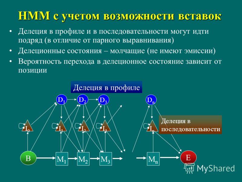 HMM с учетом возможности вставок Делеция в профиле и в последовательности могут идти подряд (в отличие от парного выравнивания) Делеционные состояния – молчащие (не имеют эмиссии) Вероятность перехода в делеционное состояние зависит от позиции B E M1
