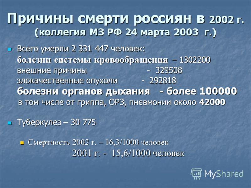 Причины смерти россиян в 2002 г. (коллегия МЗ РФ 24 марта 2003 г.) Всего умерли 2 331 447 человек: Всего умерли 2 331 447 человек: болезни системы кровообращения – 1302200 внешние причины - 329508 злокачественные опухоли - 292818 болезни органов дыха