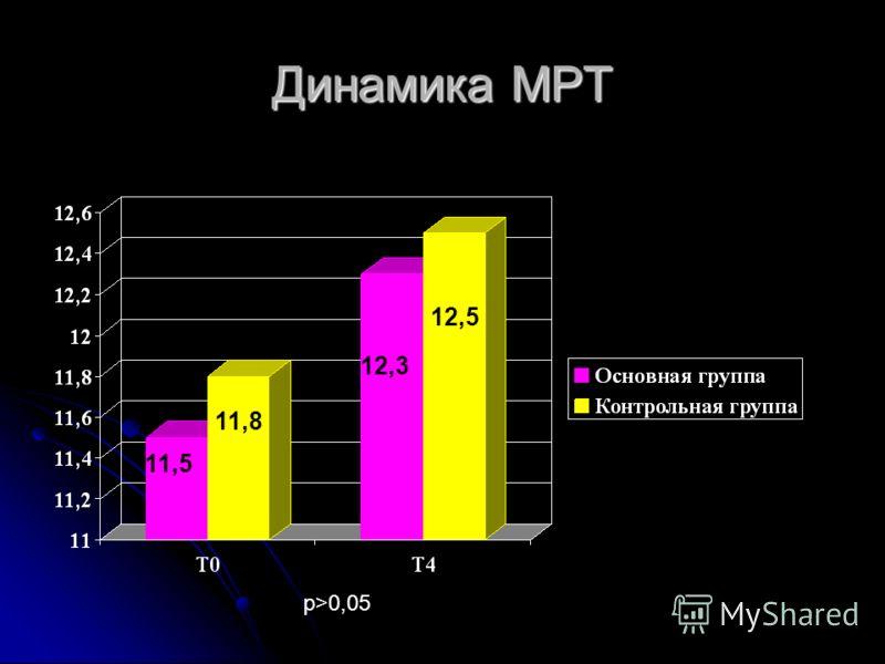 Динамика MPT 11,5 11,8 12,3 12,5 р>0,05