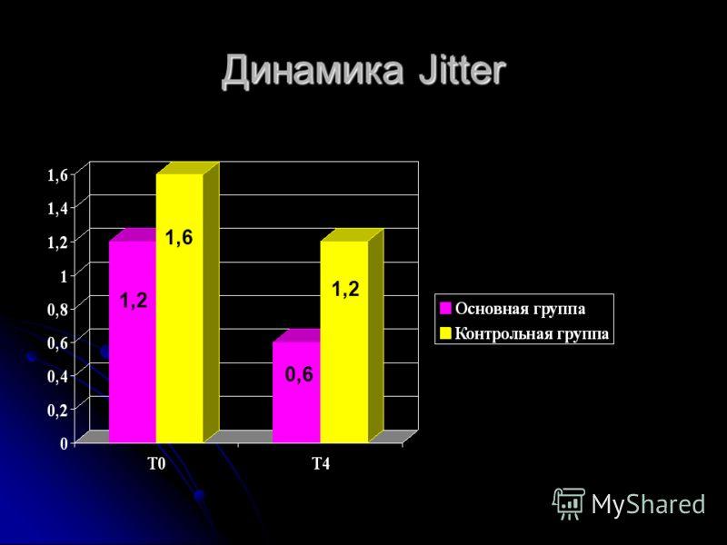 Динамика Jitter 1,2 1,6 1,2 0,6