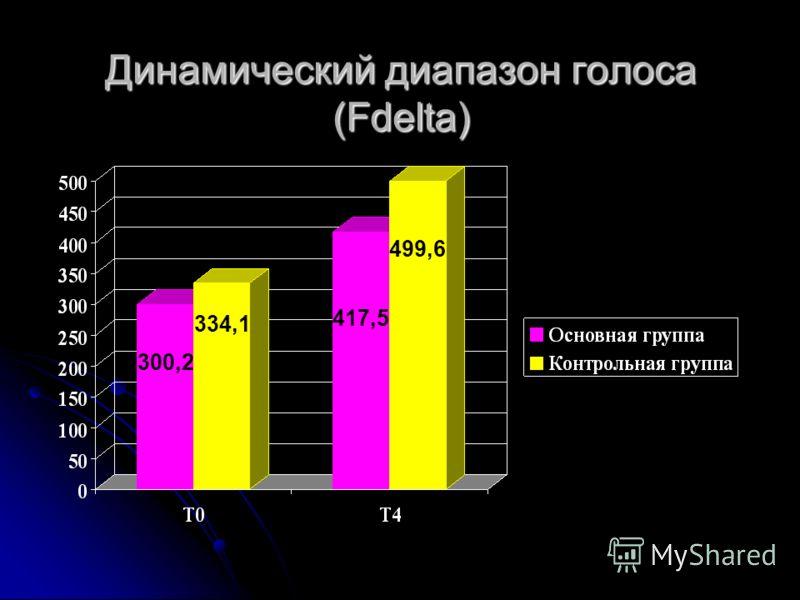 Динамический диапазон голоса (Fdelta) 334,1 300,2 417,5 499,6