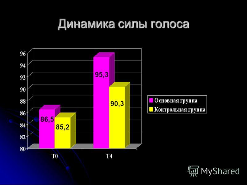 Динамика силы голоса 86,5 85,2 95,3 90,3