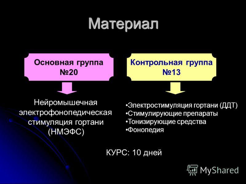 Материал Основная группа 20 Контрольная группа 13 Нейромышечная электрофонопедическая стимуляция гортани (НМЭФС) Электростимуляция гортани (ДДТ) Стимулирующие препараты Тонизирующие средства Фонопедия КУРС: 10 дней