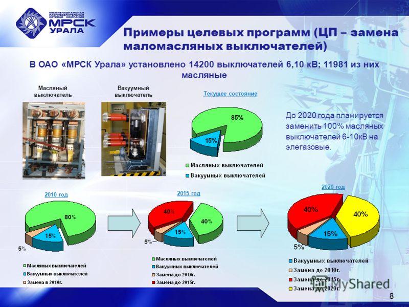 Примеры целевых программ (ЦП – замена маломасляных выключателей) 2010 год 2015 год 2020 год В ОАО «МРСК Урала» установлено 14200 выключателей 6,10 кВ; 11981 из них масляные Масляный выключатель 8 Вакуумный выключатель Текущее состояние До 2020 года п