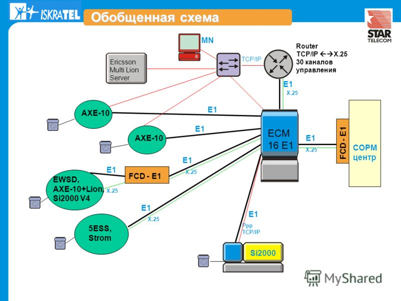 ..\..\Documents and Settings\s.endovitskiy\My Documents\My Pictures\startelecom-logo-color.gif X.25 E1 X.25 TCP/IP X.25 СОРМ центр ECM 16 Е1 Обобщенная схема X.25 E1 FCD - E1 EWSD, AXE-10+Lion, Si2000 V4 5ESS, Strom MN Router TCP/IP X.25 30 каналов у