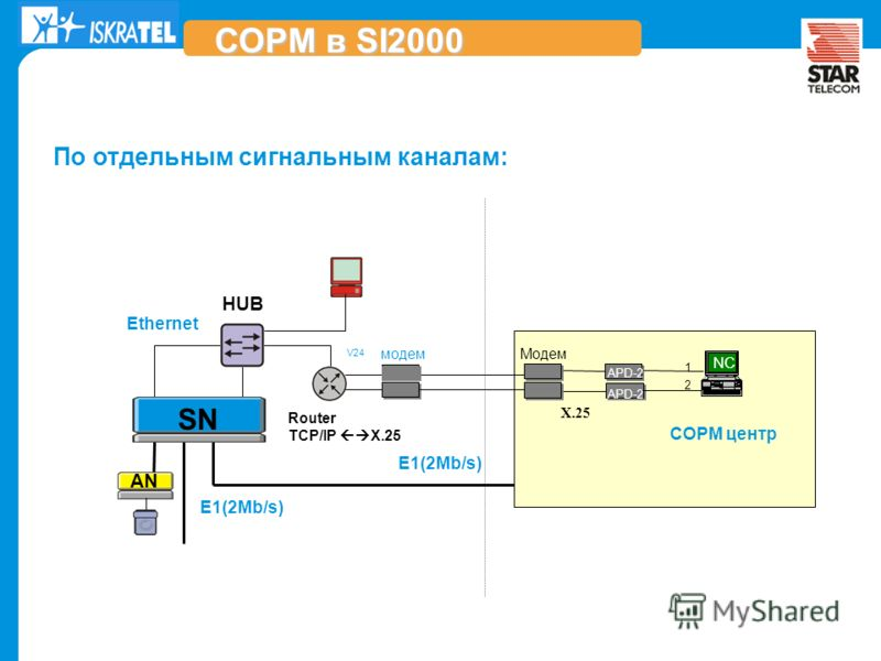 ..\..\Documents and Settings\s.endovitskiy\My Documents\My Pictures\startelecom-logo-color.gif E1(2Mb/s) Ethernet Router TCP/IP X.25 HUB СОРМ центр SN V24 1 2 APD-2 NC По отдельным сигнальным каналам: СОРМ в SI2000 AN модемМодем X.25