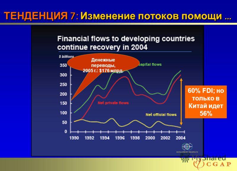 12 ТЕНДЕНЦИЯ 7: Изменение потоков помощи … Денежные переводы, 2005 г.: $176 млрд. 60% FDI; но только в Китай идет 56%