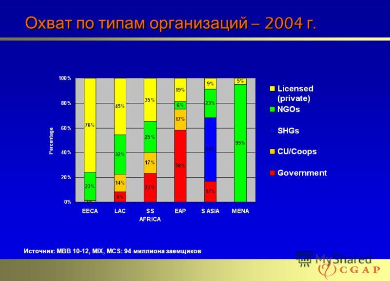 21 Охват по типам организаций – 2004 г. Источник: MBB 10-12, MIX, MCS: 94 миллиона заемщиков