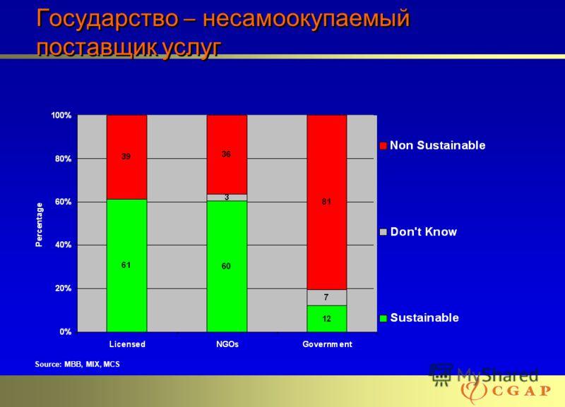22 Государство – несамоокупаемый поставщик услуг Source: MBB, MIX, MCS
