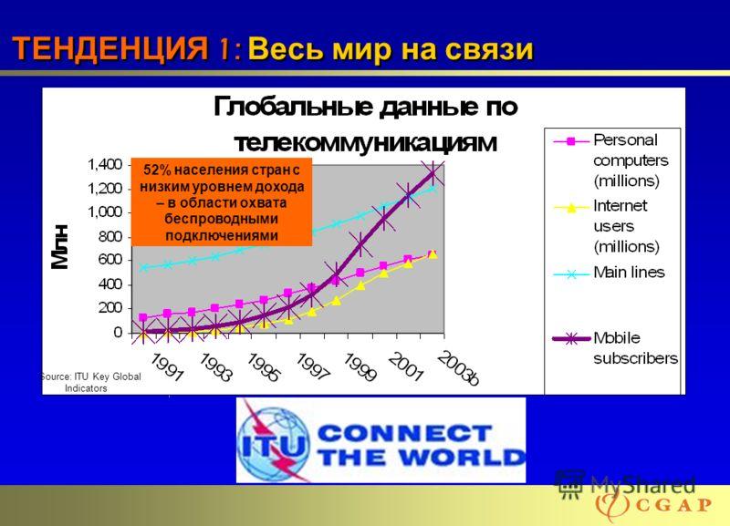 44 ТЕНДЕНЦИЯ 1: Весь мир на связи Source: ITU Key Global Indicators 52% населения стран с низким уровнем дохода – в области охвата беспроводными подключениями