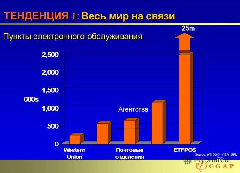 55 Пункты электронного обслуживания Source: WB 2005; VISA; UPU 2005 25m Агентства ТЕНДЕНЦИЯ 1: Весь мир на связи