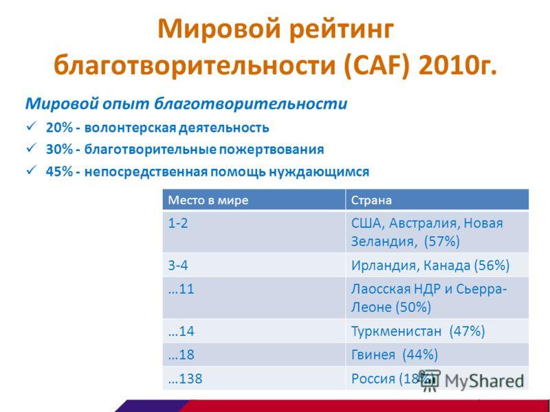 Мировой рейтинг благотворительности (CAF) 2010г. Мировой опыт благотворительности 20% - волонтерская деятельность 30% - благотворительные пожертвования 45% - непосредственная помощь нуждающимся Место в миреСтрана 1-2США, Австралия, Новая Зеландия, (5
