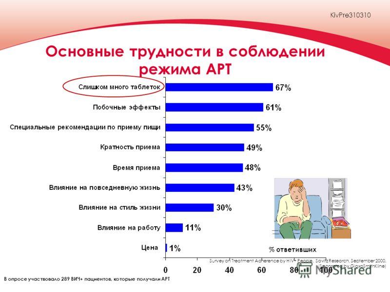 Основные трудности в соблюдении режима АРТ % ответивших В опросе участвовало 289 ВИЧ+ пациентов, которые получали АРТ Survey on Treatment Adherence by HIV+ People. Savitz Research, September 2000. (Sponsored by GlaxoSmithKline) KivPre310310