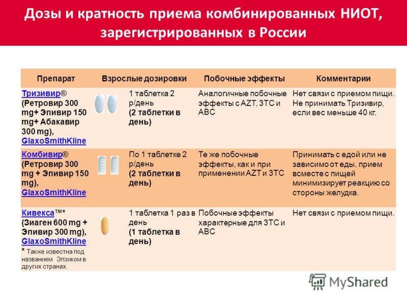 ПрепаратВзрослые дозировкиПобочные эффектыКомментарии ТризивирТризивир® (Ретровир 300 mg+ Эпивир 150 mg+ Абакавир 300 mg), GlaxoSmithKline GlaxoSmithKline 1 таблетка 2 р/день (2 таблетки в день) Аналогичные побочные эффекты с AZT, 3TC и ABC Нет связи