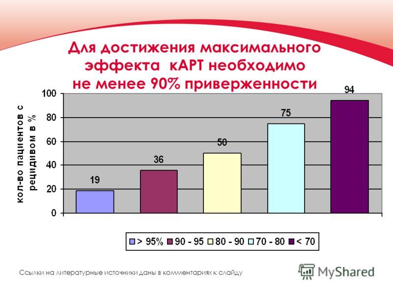 Ссылки на литературные источники даны в комментариях к слайду Для достижения максимального эффекта кАРТ необходимо не менее 90% приверженности