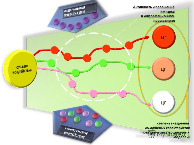 цг Активность и положение имиджа в информационном пространстве Активность и положение имиджа в информационном пространстве