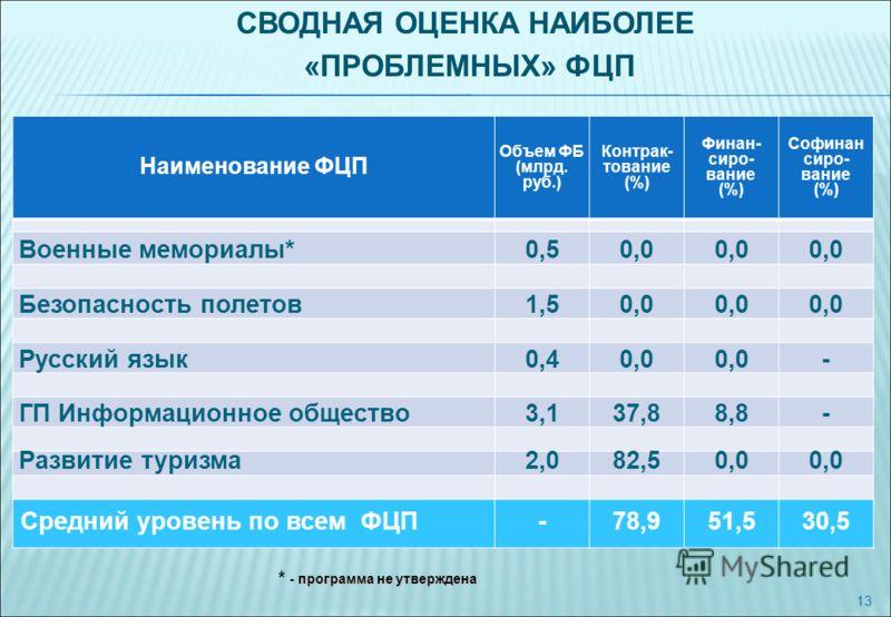 13 Наименование ФЦП Объем ФБ (млрд. руб.) Контрак- тование (%) Финан- сиро- вание (%) Софинан сиро- вание (%) Военные мемориалы*0,50,0 Безопасность полетов1,50,0 Русский язык0,40,0 - ГП Информационное общество3,137,88,8- Развитие туризма2,082,50,0 Ср