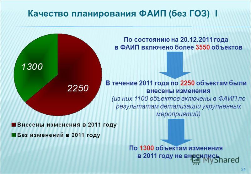 24 Качество планирования ФАИП (без ГОЗ) I В течение 2011 года по 2250 объектам были внесены изменения (из них 1100 объектов включены в ФАИП по результатам детализации укрупненных мероприятий) По состоянию на 20.12.2011 года в ФАИП включено более 3550